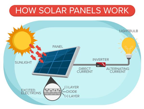 Solar Panels Working Mechanism