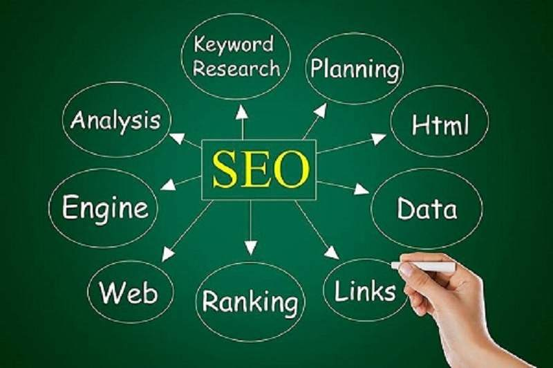 Why SEO is Important for Your Online Success | What Does SEO do
